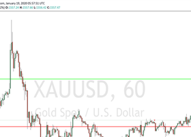 XAUUSD Weekly Update