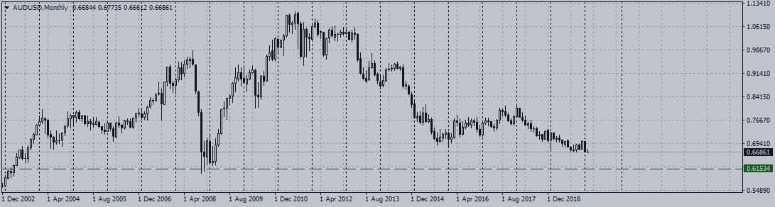 """""""Оззи"""", евро и """"луни"""" продолжают падение. Cтоит ли ожидать коррекции?"""