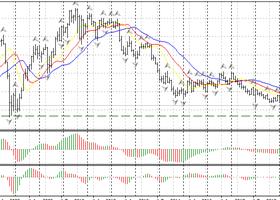 Сырьевые валюты ищут дно, фунт и евро корректируются