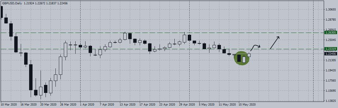 Падение по фунту замедлилось, евро стремится к 1.1000