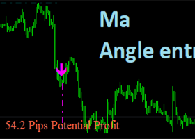PREDICTING MARKET USING MOVING AVERAGE ANGLES
