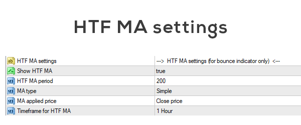 HTF MA settings