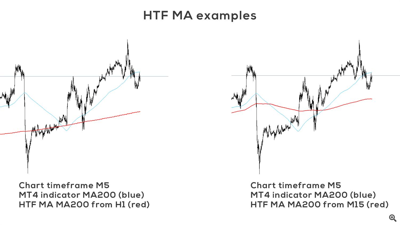 HTF MA examples