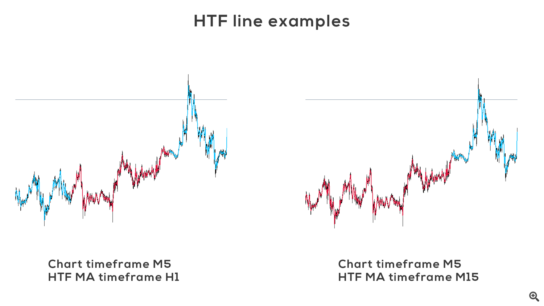 HTF line examples