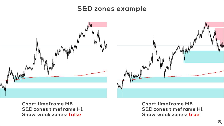 SD zones example