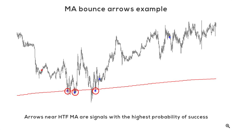 Ma bounce arrows example