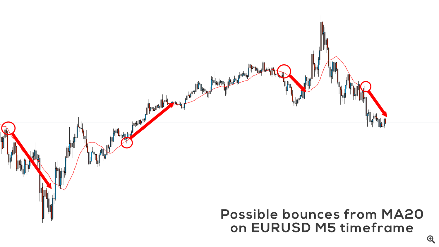 MA20 as dynamic support/resistance