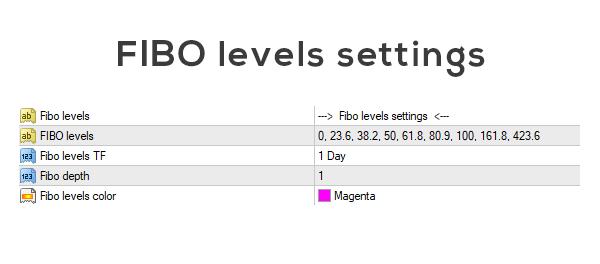 FIBO settings