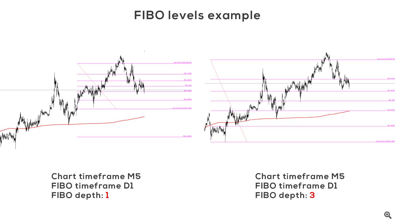 FIBO levels example