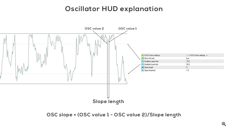 OSC explanation