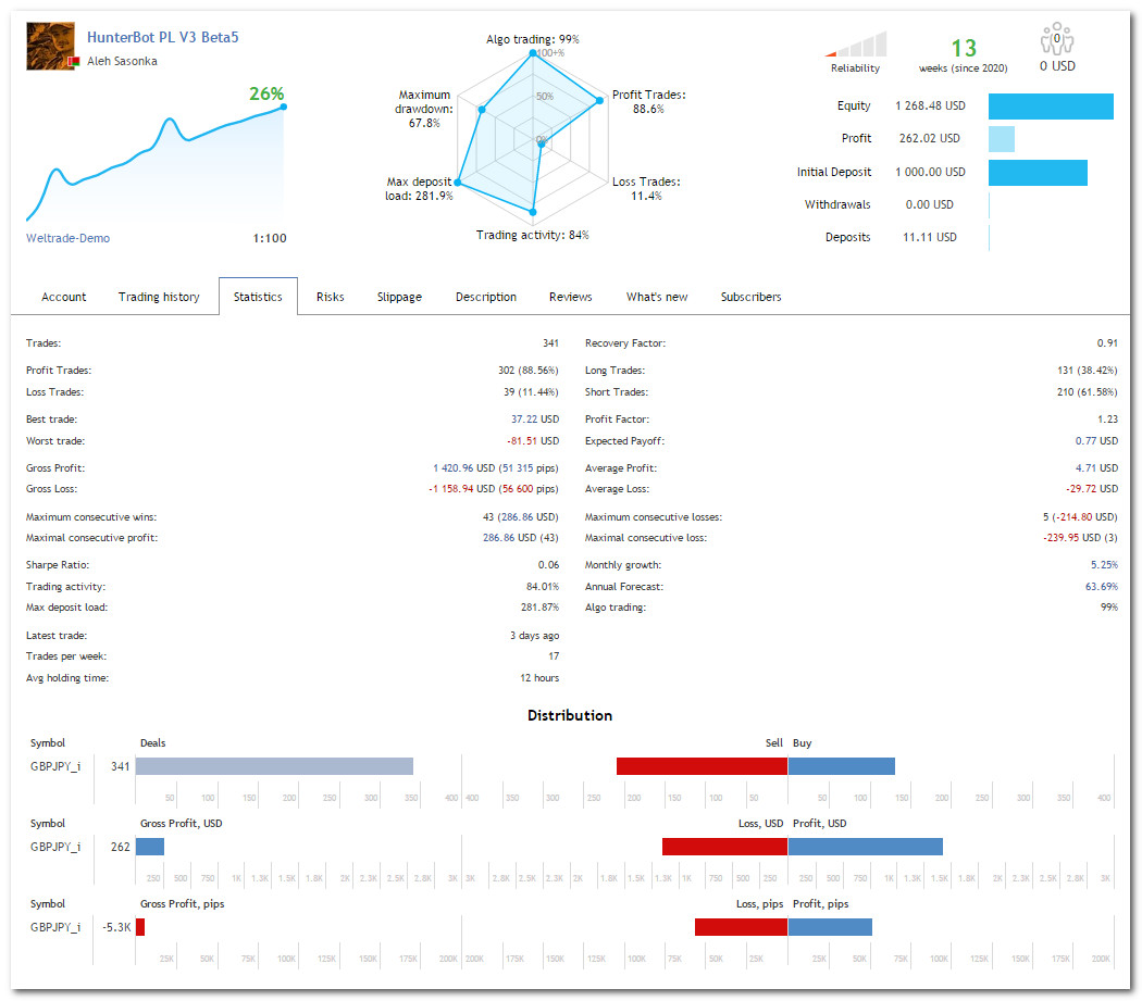 Результаты теста советника Hunter_bot_PriceLines_Extra версии v3.02 - статистика