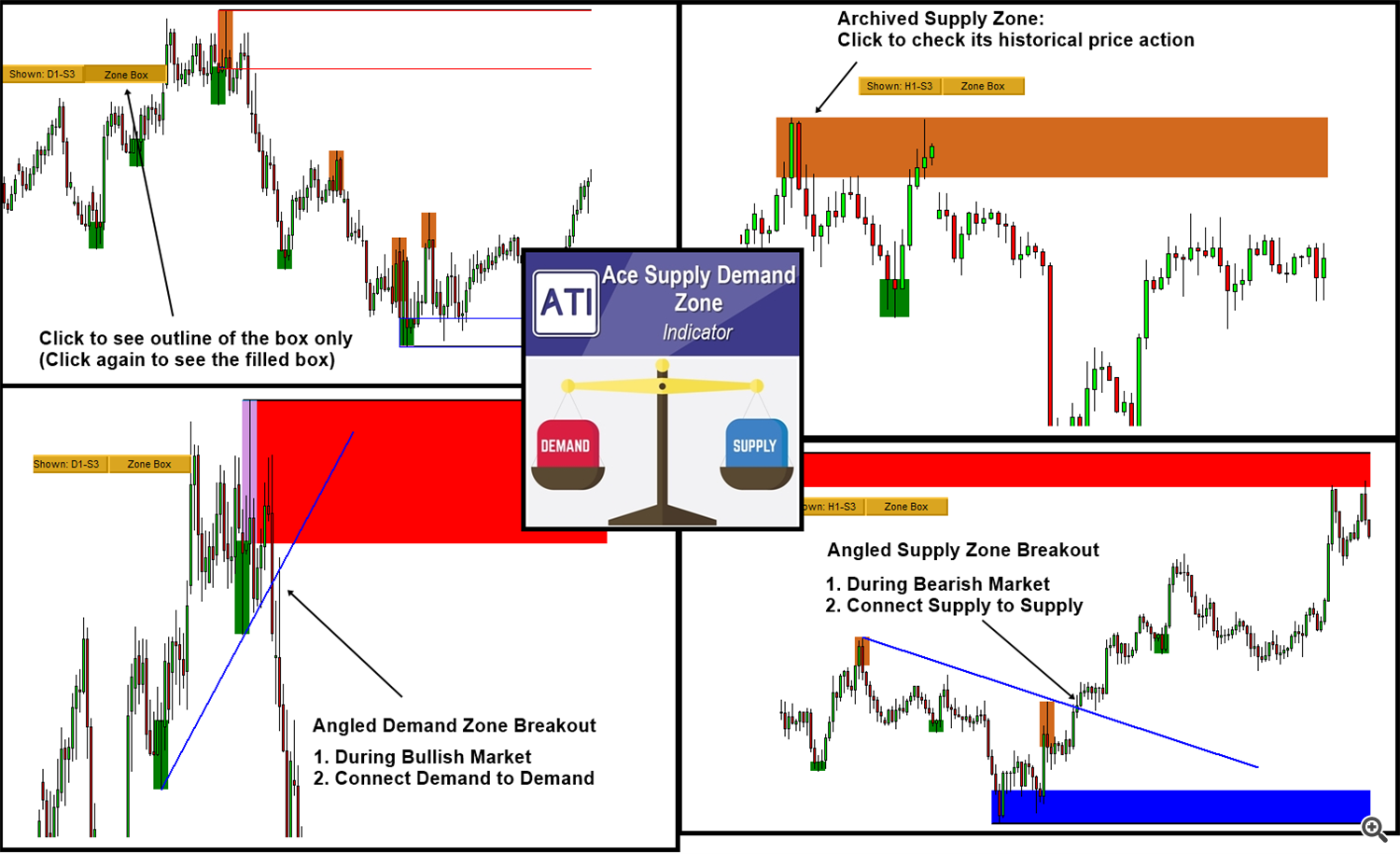 Ace Supply Demand Zone Indicator Released for MetaTrader 5