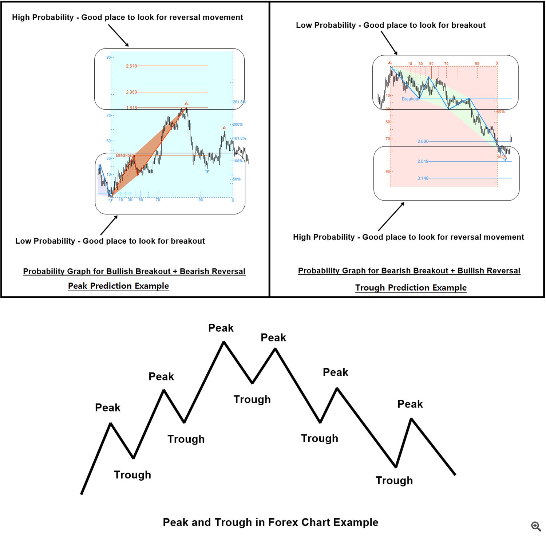 Fractal Pattern Scanner Breakout Trading or Reversal Trading 1