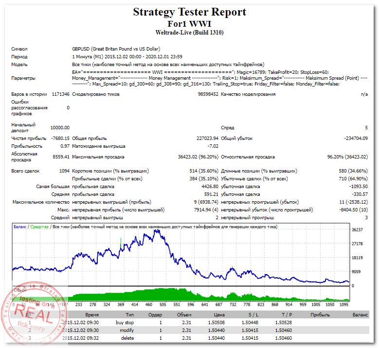 StrategyTester - For1 WWI EA (GBPUSD,M1 2015-2016) -76 (0,97)