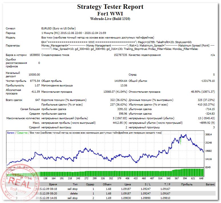 StrategyTester - For1 WWI EA (EURUSD,M1 2015-2016) +87 (1,07)