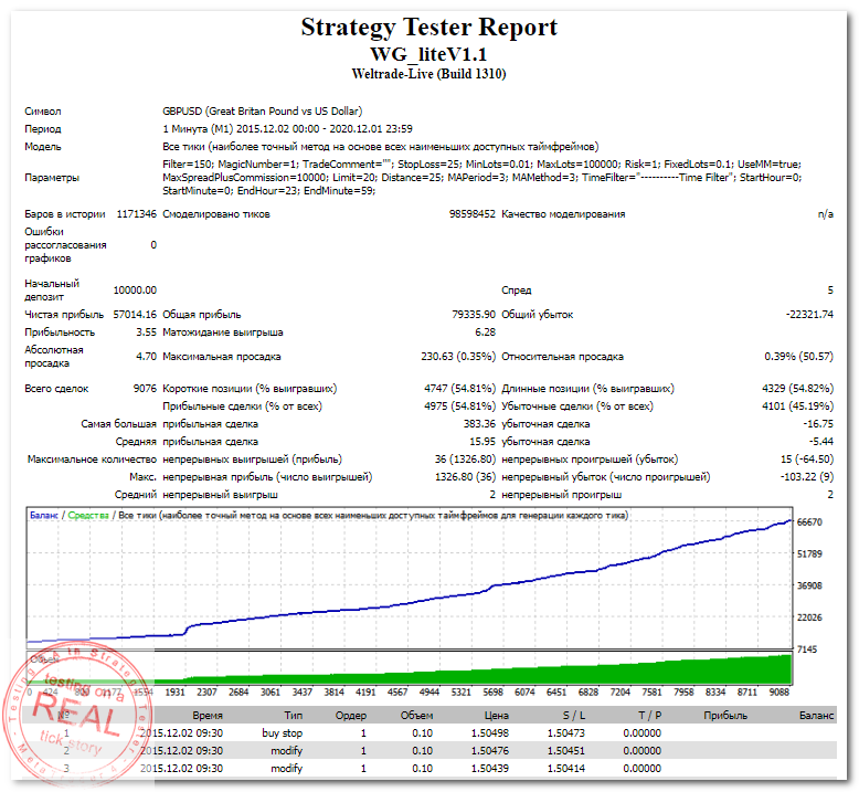 StrategyTester - WG_liteV1.1 EA (GBPUSD,M1 2015-2020) +570 (3,55)