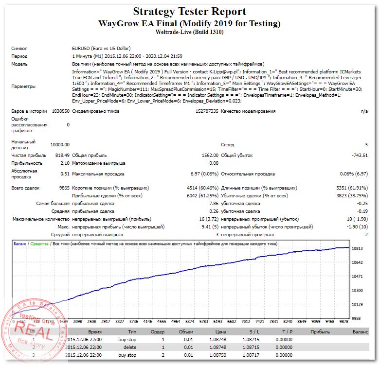 StrategyTester - WayGrow EA Final (Modify 2019 for Testing) (EURUSD,M1 2015-2020) +8 (2,10)