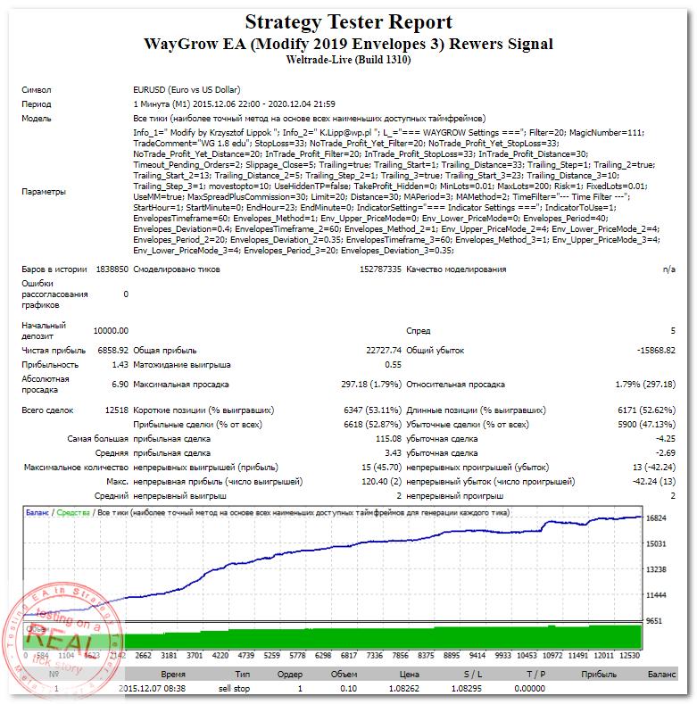 StrategyTester - WayGrow EA (Modify 2019 Envelopes 3) Rewers Signal (EURUSD,M1 2015-2020) +68 (1,43)