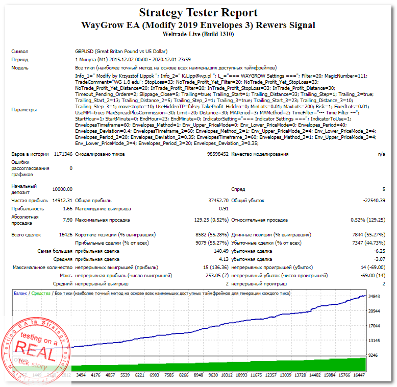 StrategyTester - WayGrow EA (Modify 2019 Envelopes 3) Rewers Signal (GBPUSD,M1 2015-2017) +149 (1,66)