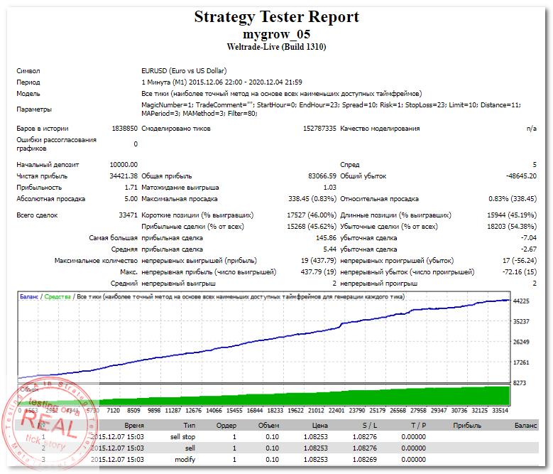StrategyTester - mygrow_05 EA (EURUSD,M1 2015-2020) +344 (1,71)