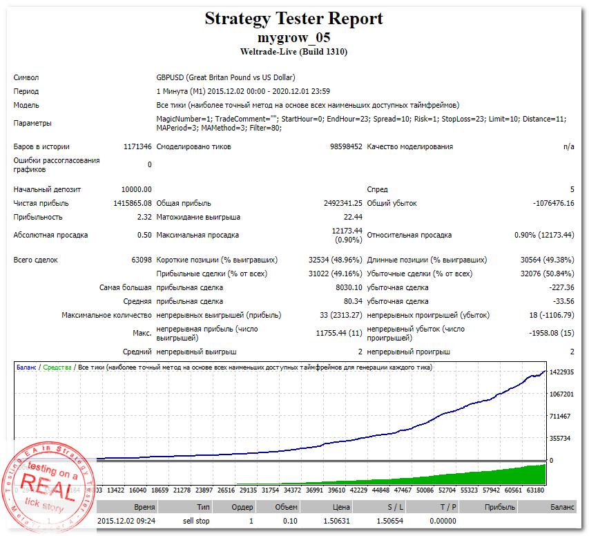 StrategyTester - mygrow_05 EA (GBPUSD,M1 2015-2020) +14158 (2,32)