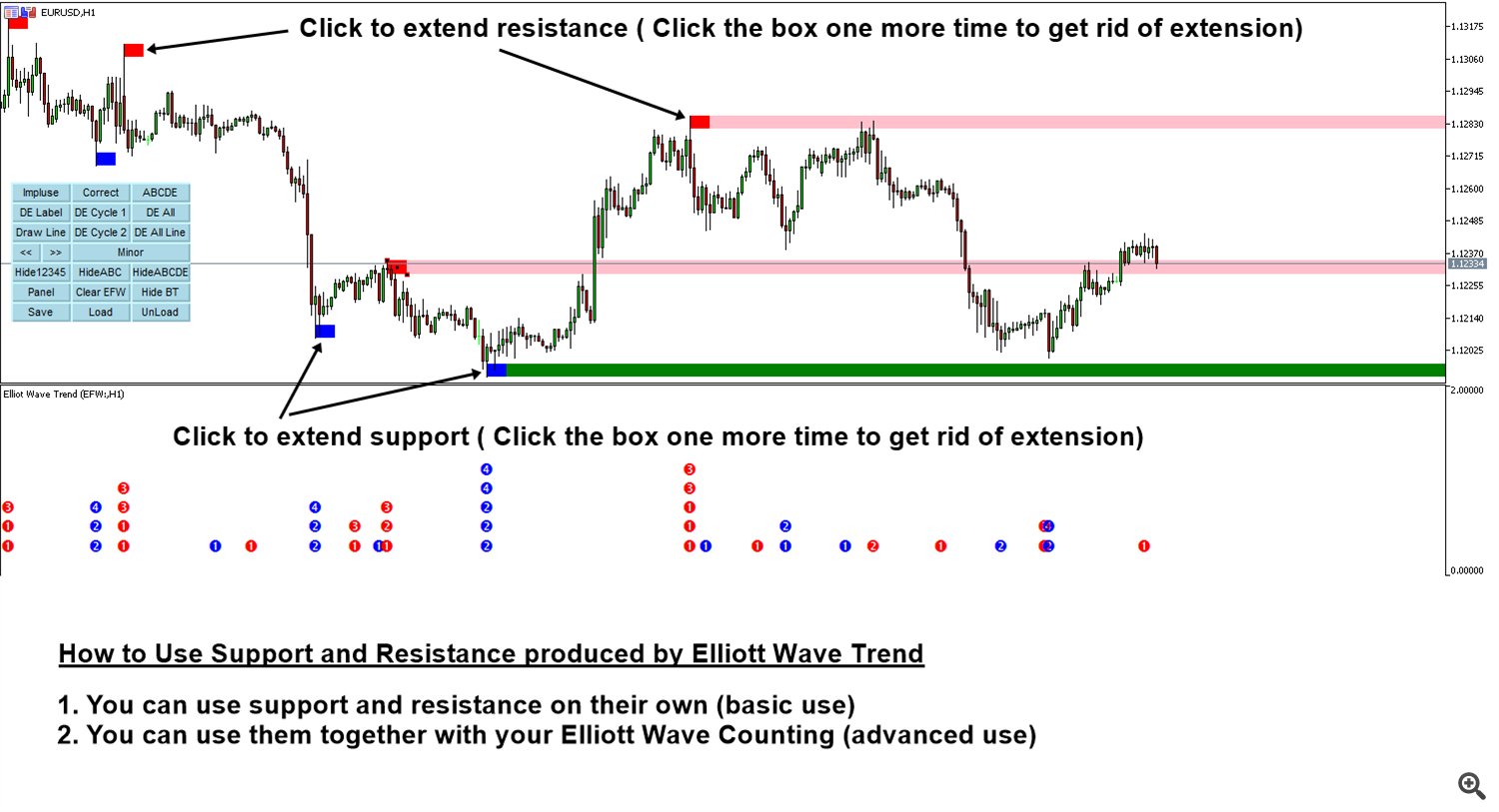 Elliott Wave Trend Support and Resistance Zone 1
