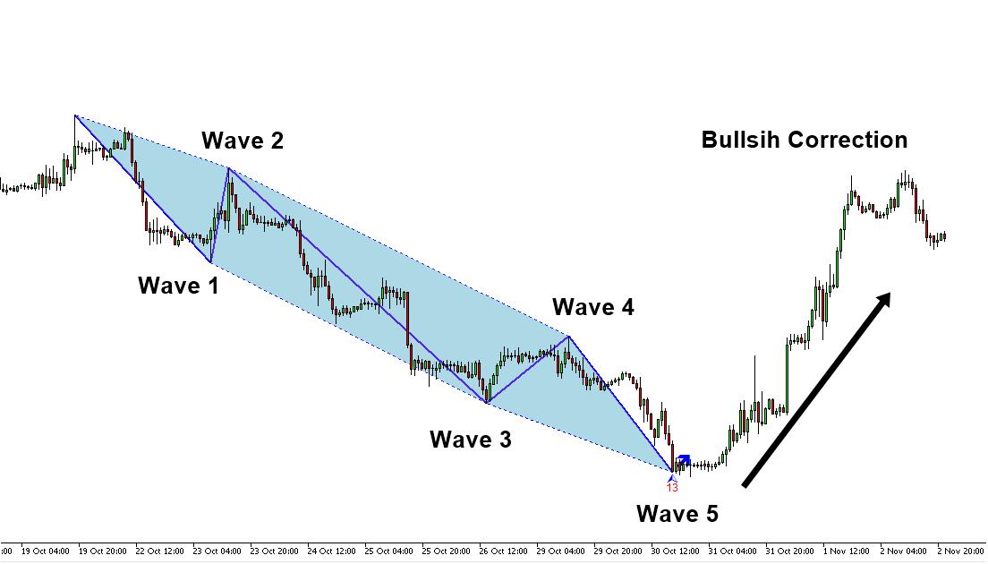 elliott wave indicator for MetaTrader 4