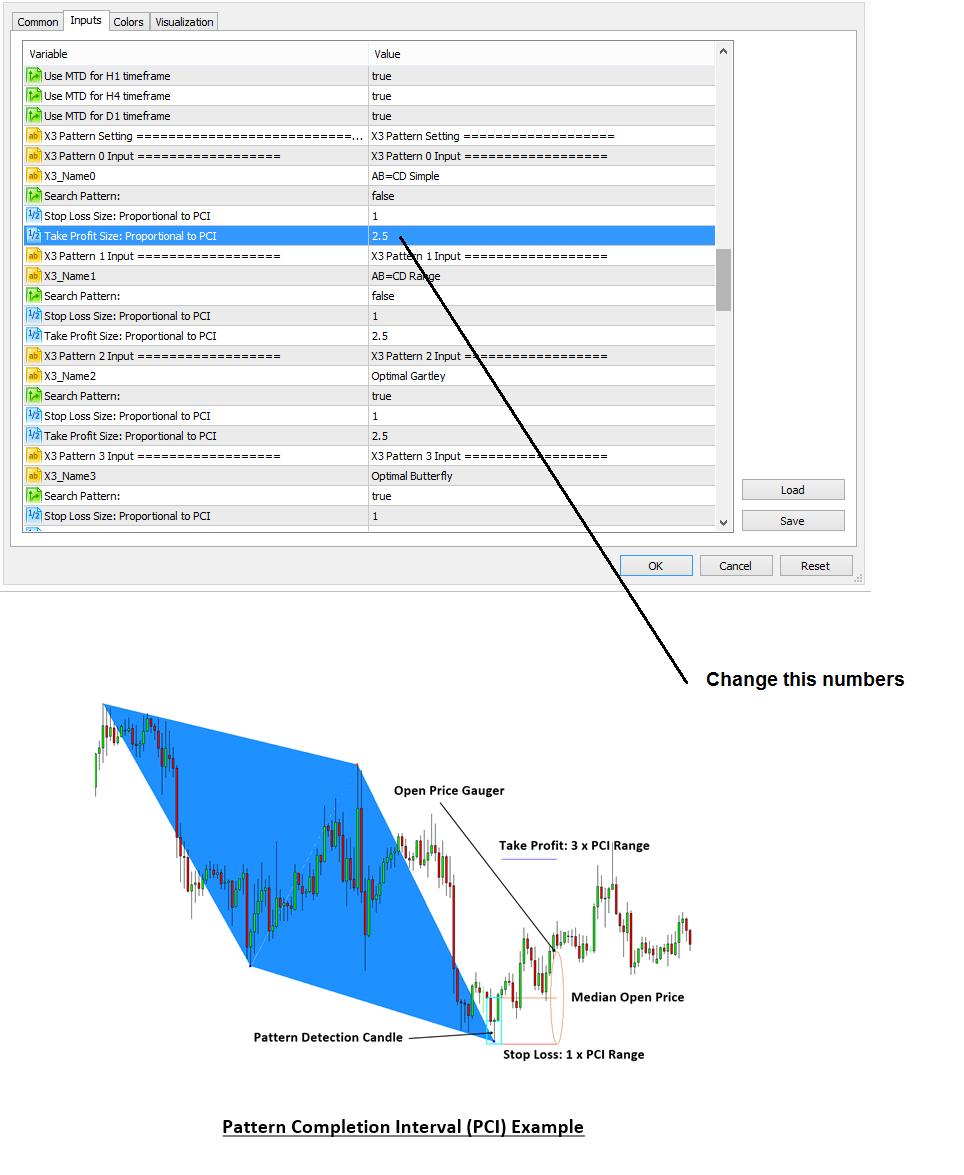 profitable pattern scanner stoploss take profit