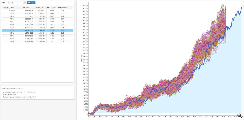 Monte Carlo simulation (skip 10% trades)