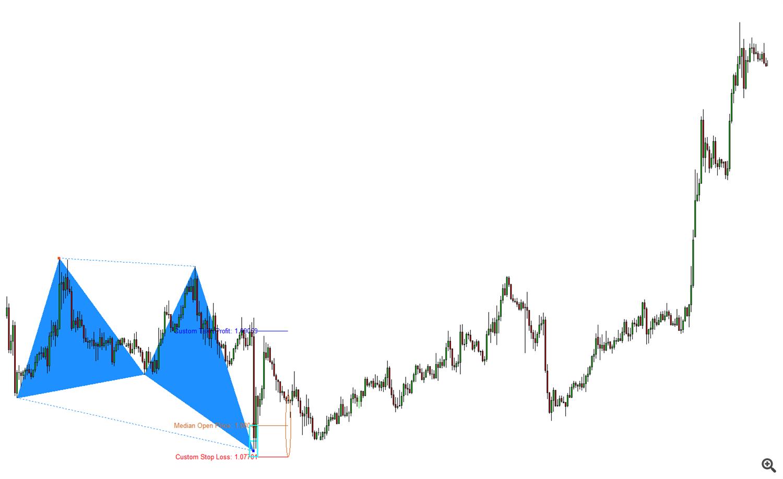 Figure 7 1 Harmonic Pattern predicting global turning point. 1