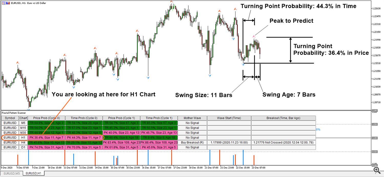 Fractal Pattern Scanner Turning Point Probability Detection 1