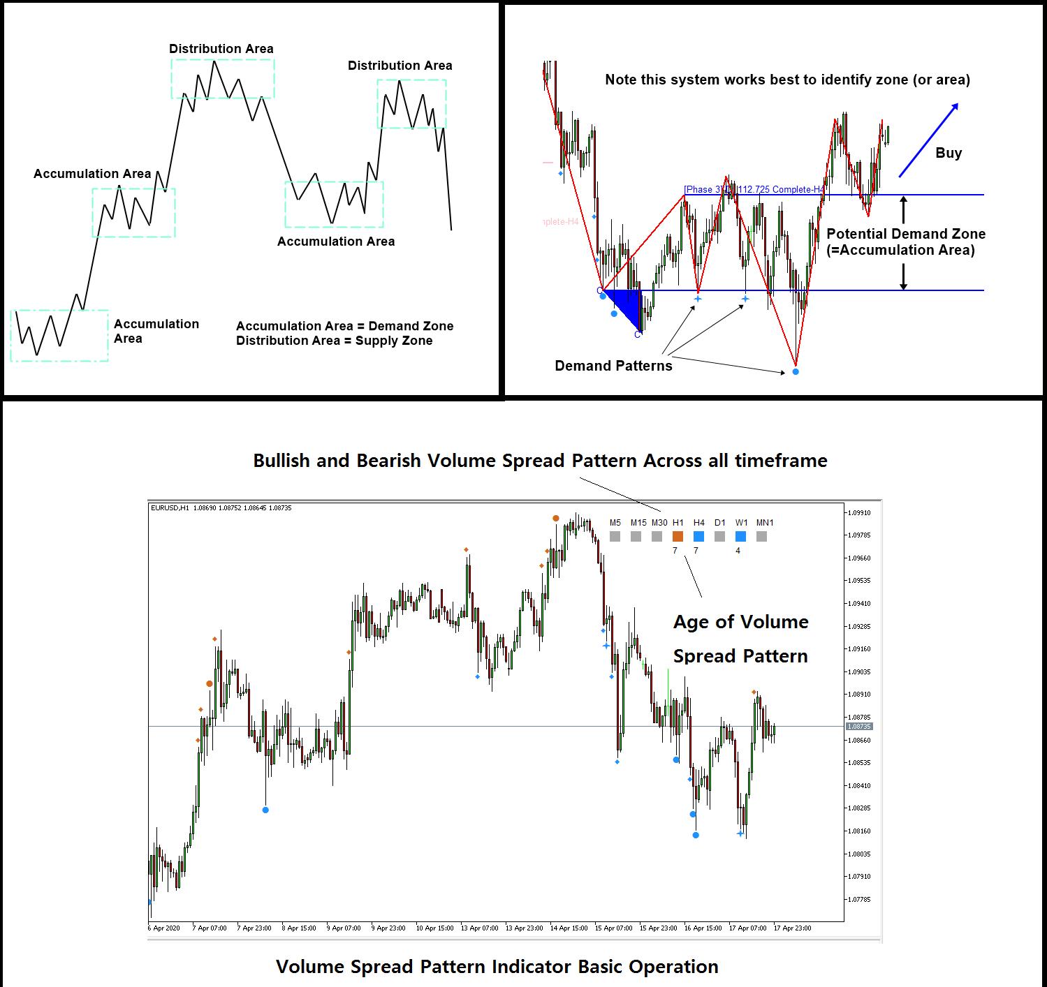 indicator trading system