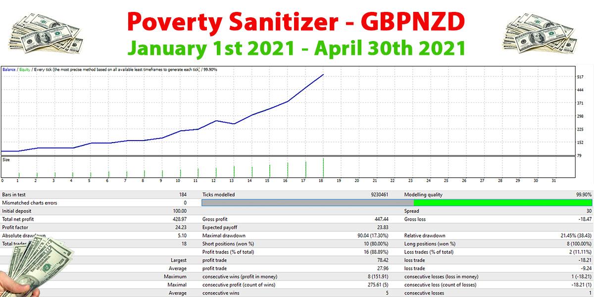 Poverty Sanitizer - Forex Trading Robot