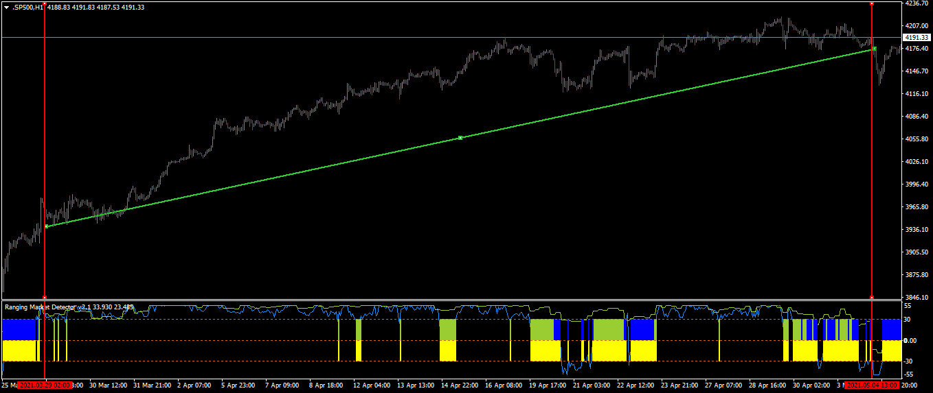 Holding on a Trend for Over 30 days in 1H Chart-SP500. Ranging Market Detector.