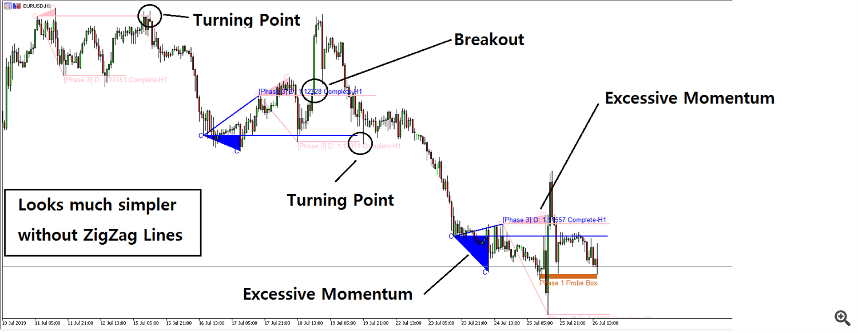 Excessive Momentum Trading 1
