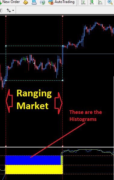 Indication of a Ranging/choppy Market: Ranging Market Detector.