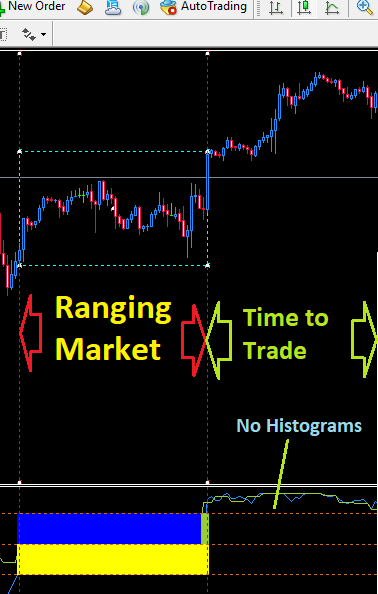 Indication of a Trending Market: Ranging Market Detector Showing Breakout.