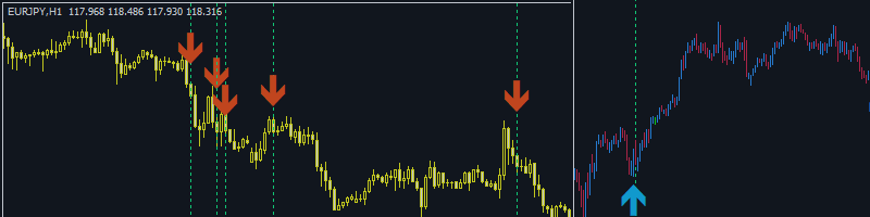 Tip: How to use The Ranging Market Detector: Early Re-Entry, Trending, Ranging, Directional Change