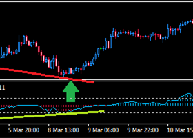 Today's GOLD Forecast using True Oversold Overbought