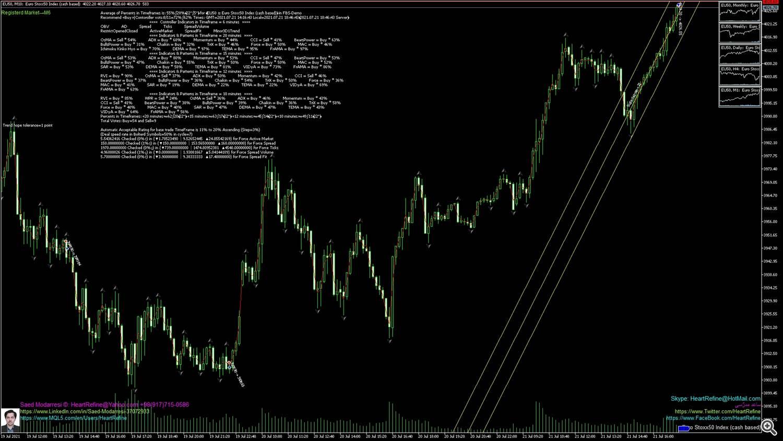 Euro Stoxx50 Index (cash based)