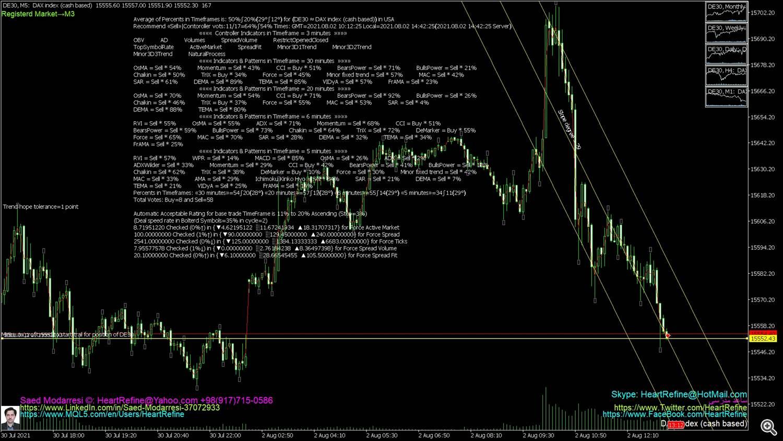 DAX index (cash based)