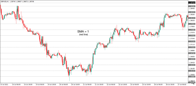 Simple Moving Average (SMA) =1