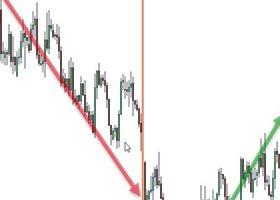 Market Reversal Alerts EA Strategy Set Files