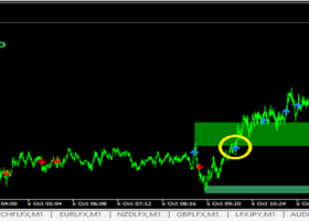 6 October 2021 (81% Winning Rate) - USE CURRENCY INDICES TO YOUR ADVANTAGE - EUR, GBP, AUD, NZD, USD, JPY, CHF, CAD