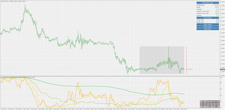 Multi time frame indicator forex