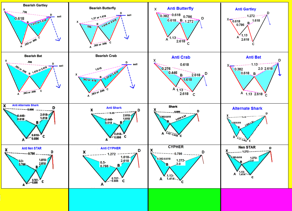 Forex factory harmonic trading