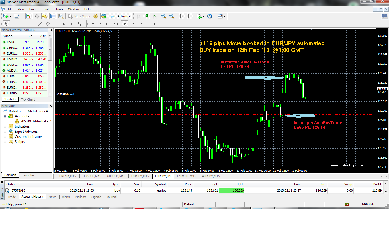 The best indicator forex trading order