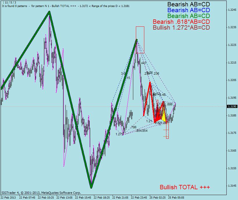 Forex tsd harmonic