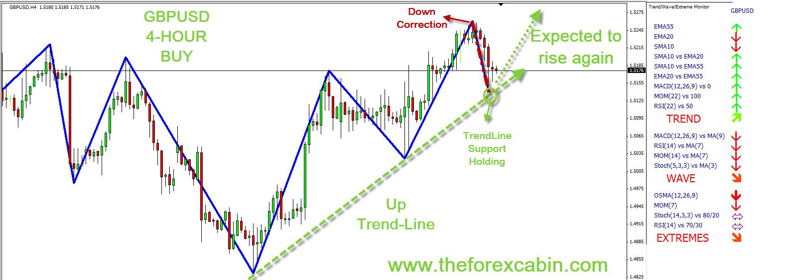 Leading Indicators Forex