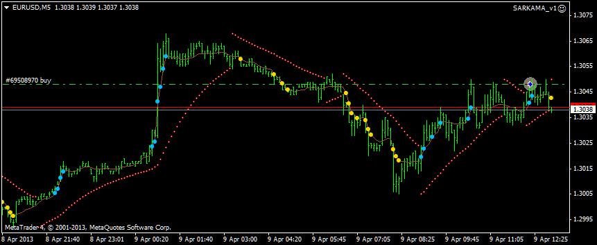 Trading forex parabolic sar 9 mm